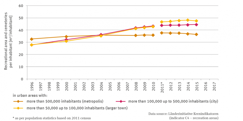 The line diagram shows the recreation and cemetery areas in square metres per inhabitant differentiated for cities with more than 500,000 inhabitants (metropolis), more than 100,000 to 500,000 inhabitants (large city) and more than 50,000 to 100,000 inhabitants (large medium-sized city) for the time series from 1996 to 2015.