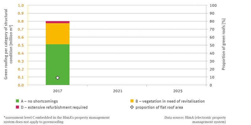 The stack column diagram shows the green roof in millions of square metres for the year 2017 according to three condition classes A no defects, B green roof refresh required and D extensive renovation.