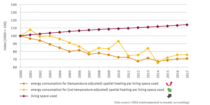 Three lines represent the specific energy consumption of private households for space heating for the years from 2000 and 2017.