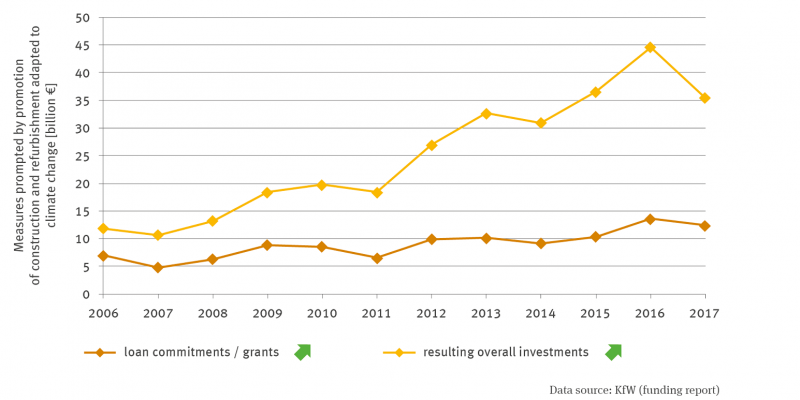Two lines show the measures triggered by funding for climate change-adapted construction and renovation in billions of euros. The loan commitments / grants and the total investments triggered by them are shown. Both lines are rising significantly. In 2016, 44.6 billion euros in investments were triggered.
