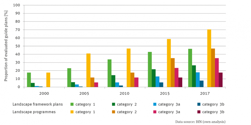 The bar chart shows the consideration of climate change in landscape programmes and landscape framework plans as a percentage of the evaluated plans. The evaluation of the landscape framework plans and landscape programmes was carried out for the years 2000, 2005, 2010, 2015 and 2017 at the end of each year. The presentation follows for the above-mentioned categories 1, 2, 3a and 3b. The bar charts show a continuous increase over time in all categories for both the landscape structure plans.