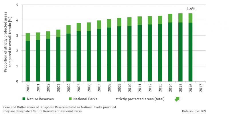 The stacked column diagram shows the share of strictly protected areas in the state's area from 2000 to 2016. The larger column share by a clear margin stands for the nature conservation areas, the significantly smaller part for the national parks. The share of strictly protected areas in the national territory was 4.4 percent in 2016. It is significantly increasing.