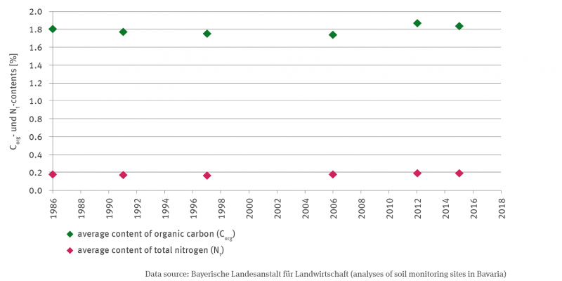 The humus contents of arable soils are shown in percent for the years 1986, 1991, 1997, 2006, 2012 and 2014. The mean content of total nitrogen is around 0.2 percent in all years, the mean content of organic carbon around 1.8 percent. Here, the values fluctuate slightly more. Trends were not analysed.