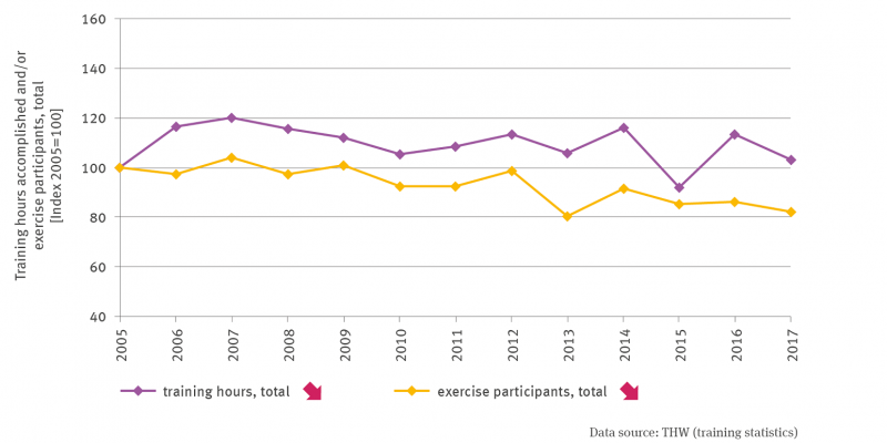 Two time series show the development of the exercise activities for the years from 2005 to 2017. The values for the year 2005 are set as an index to 100. One line shows the total exercise hours with a significant downward trend. In 2015, there was a temporarily stronger slump. The second line shows the development of exercise participants, also with a significant downward trend.