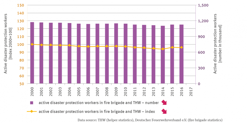 In a row of columns, the numbers of active civil protection forces in 1000 are plotted in the time series from 2000 to 2016. In 2000, the value was 128, in 2016 it was around 125. The trend is significantly downward. A line represents the active civil protection workers. The values are indexed and set to 100 for the year 2000. The number decreases more or less continuously to about 96 in 2016.