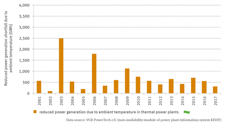 A bar chart shows the ambient temperature-related electricity production of thermal power plants in gigawatt hours in a time series from 2001 to 2017. The values fluctuate between less than 100 gigawatt hours for 2002 and 2,500 gigawatt hours for 2003. From 2007 onwards, the values become comparable and range between 300 and 1,000 gigawatt hours. There is no trend so far.
