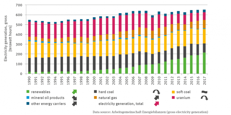 The stack column diagram shows electricity generation (gross) in terrawatt hours in a time series from 1990 to 2017. The sum of electricity generation is significantly increasing.