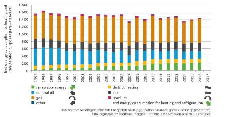 The stack column diagram shows the final energy consumption for heating and cooling in terawatt hours in a time series from 1995 to 2016. The sum of the final energy consumption for heating and cooling fluctuates, but there is a significant downward trend.