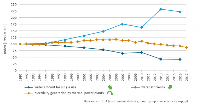 The line graph represents the amount of water for single use (with a significant decreasing trend) and water efficiency (with a significant increasing trend) from 1991 to 2016 on a scale indexed to 100 for 1991. The additionally depicted time series for electricity generation of thermal power plants, which extends to 2017, shows a quadratically decreasing trend.