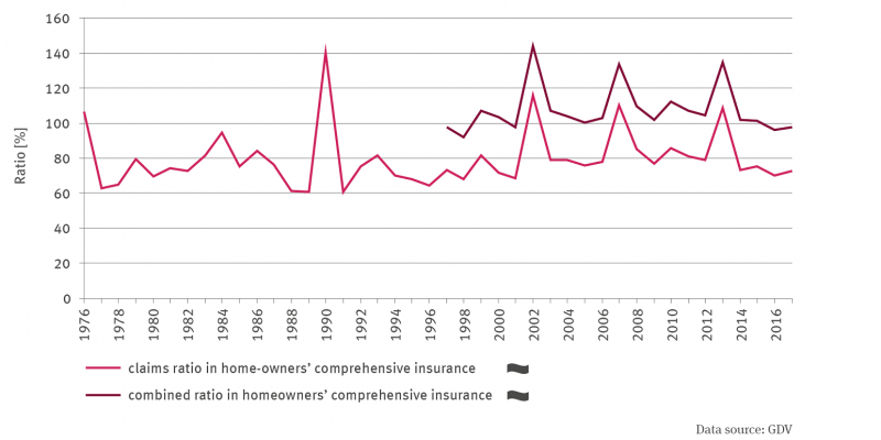 Line graph from 1976 to 2017 shows the loss ratio in % for the Connected Residential Buildings Insurance. No trend, but clear fluctuations between the years. In 1990 the value was highest at 140 %, in 1988 lowest at around 60 %. The second line shows the time series of the combined ratio for homeowners' comprehensive insurance from 1997 onwards. The values lie almost parallel above the loss ratio, again no trend, but positive outlier values for both lines in 2002, 2007 and 2013.
