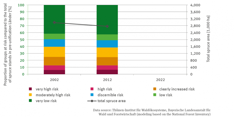 Two stacking columns represent the proportion of spruce stands with the share of seven graded risk groups in the total spruce stand in the old federal states for the years 2002 and 2012. In addition, the total spruce area is indicated by a graph with two points for 2002 and 2012.