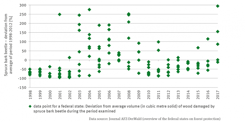 The graph shows data points for the individual years and the individual federal states. However, the federal states are not differentiated. The graph shows the deviations of the number of book printers from the period average 1998 to 2012 as a percentage. The values scatter more or less strongly between negative and positive values in the years. While the negative deviations vary by up to minus one hundred percent, the positive deviations vary much more strongly in some years, up to almost 300 percent.