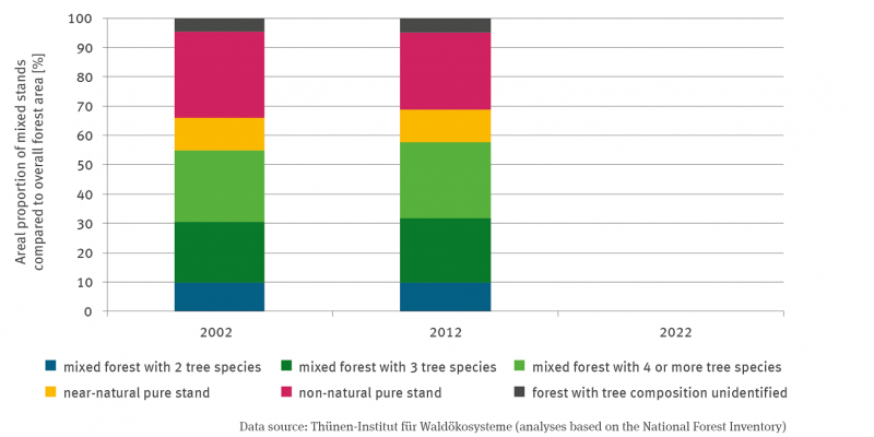 Two stacking columns are shown for the percentage area of mixed forms in the total forest area for the years 2002 and 2012. It is differentiated into the categories mixed forest with 2, 3, 4 and more tree species as well as into near-natural and non-near-natural pure stand. Furthermore, there is the category of forest without stocking information. There are minor changes between the years. Both types of pure stands have decreased. There was an increase  in the category of mixed forest with 3 tree species.