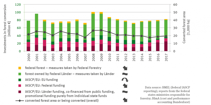 The stacked column chart shows the investments in forest conversion in millions of euros from 2000 to 2017. A differentiation is made between investments by the Federal Forestry Agency in the federal forest, expenditures by the Länder for measures in the Land forest, as well as the share of EU funds, the share of federal funds and the share of Land funds and additional public funds in GAK/EU funding. The pure Land funding is also assigned to the latter category.