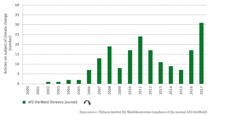 """The column chart shows the number of articles on climate change in the forestry magazine """"AFZ - DerWald"""" from 2002 to 2017. The time series shows a quadratic decreasing trend. Until 2011, the number increased with a smaller dip in 2009 and 2010, decreased again until 2015, then increased again. There were the most articles in 2017."""