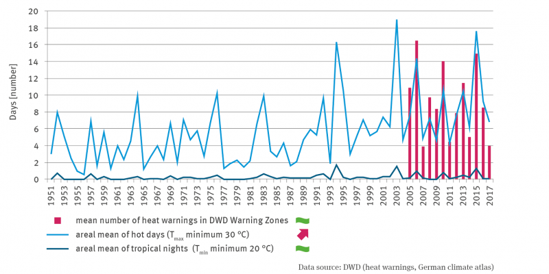 The graph shows the number of heat warnings from 2005. There is no trend. From 1951, the area averages of hot days with increasing trend (between one and 19 days per year) and tropical nights without trend (between one and two days) are shown.