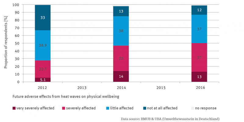 The stacked column graph shows population survey results for 2012, 2014 and 2016. The percentage of people who feel very strongly and strongly affected has increased, while the percentage of those who feel less or not at all affected has decreased. Both groups roughly balance each other out.