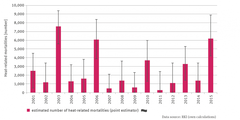 The column graph shows the estimated number of heat-related deaths since 2001. There is no trend. There were particularly high numbers in 2003, 2006 and 2015.