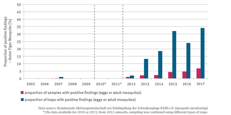 The column chart shows the percentage of sampling and the percentage of traps with positive findings of the tiger mosquito since 2005. Due to the still short time series, no trend analysis can be performed yet. However, the positive findings are increasing.