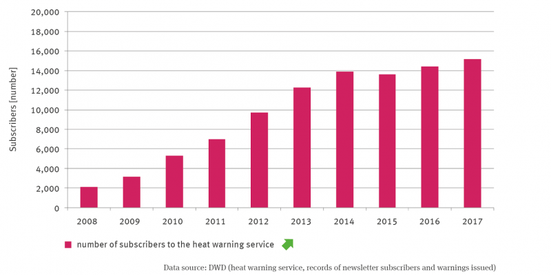 The column chart represents the number of subscribers to the heat warning service as of 2008. The number is significantly increasing.