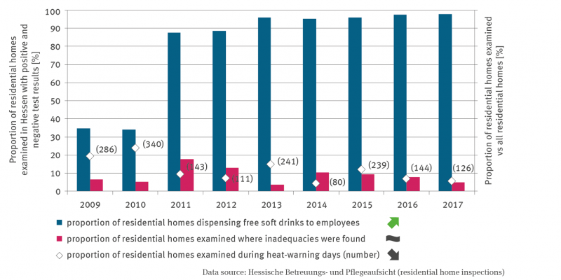 Since 2009, the column chart has represented the proportion of facilities inspected in Hesse during hot spells. The figures range from 80 to 340 facilities. The proportion of facilities offering free drinks to employees is increasing significantly. There is no trend in the proportion of facilities with identified deficiencies, but the proportion has been below 18% in all years.