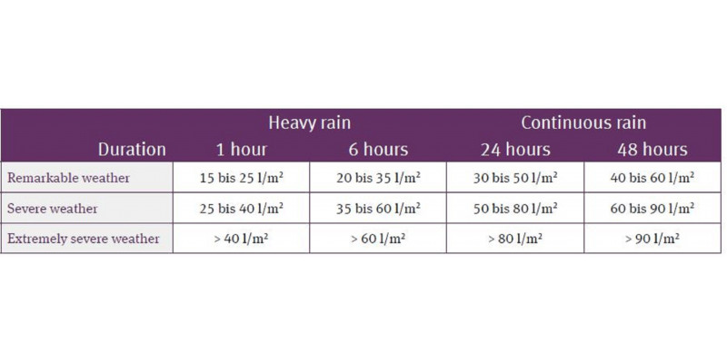 Table showing the warning levels of the DWD at different duration levels for heavy and continuous rainfall