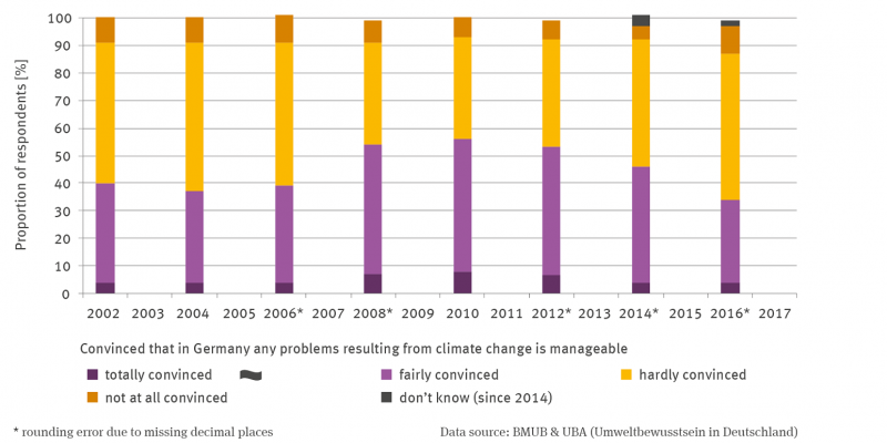 The stack column graph shows from 2002 to 2016 at 2-year intervals the percentage of respondents with their conviction that in Germany the problems resulting from climate change are manageable.