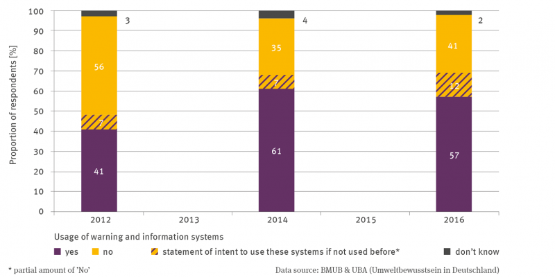 Three stacking columns represent the percentage of respondents who use warning and information systems. The percentage of respondents is read below for each category in ascending year: yes: 41, 61 and 57 per cent; no: 56, 35 and 41 per cent, don't know: 3, 4 and 2 per cent. Within the no category, parts of the column section are marked for those who said they intend to use it in the future. These are 7, 7 and 12 percent.