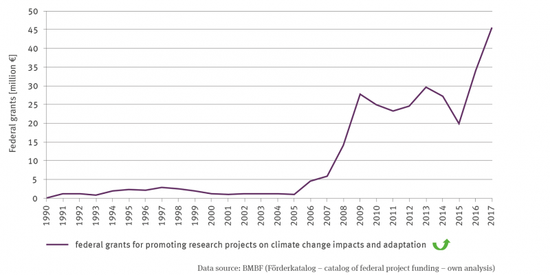 The line graph shows the development of federal funding for research projects on climate change impacts and adaptation in millions of euros from 1990 to 2017. The trend is significantly upward. Until 2005, grants were at a very low level of less than 3 million, after which there was a steep increase, with stagnation from 2009, a temporary slump in 2015 and a subsequent steep increase. In 2017, there were grants of over 45 million euros.