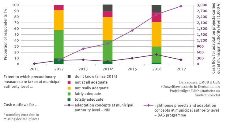 The stacked column graph shows for 2012, 2014 and 2016 the percentage of respondents on their assessment of whether the level of precautionary measures at the municipal level is sufficient.