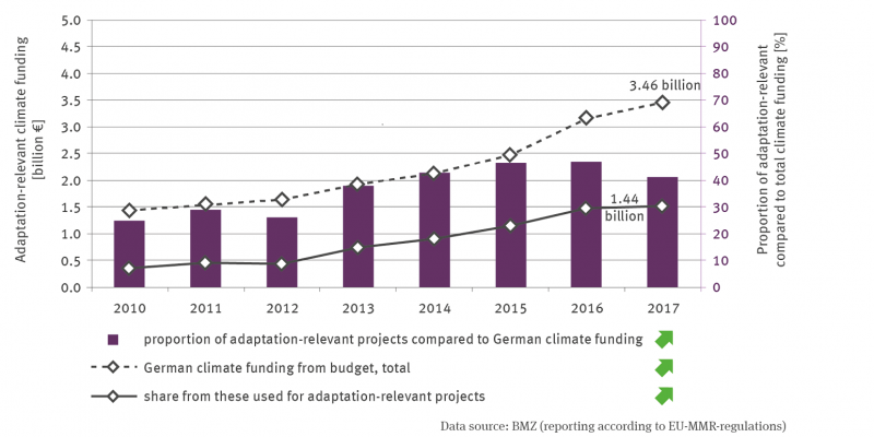 Two lines show the development of German climate financing from budget funds as a whole and, as a part of this, the financing of adaptation-relevant projects from 2010 to 2017.