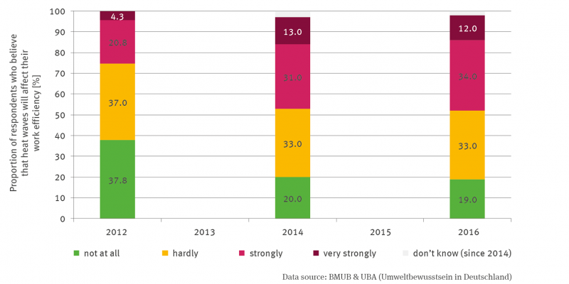 The stack column graph depicts the percentage of respondents who believe that heat waves will affect their performance at work in the future for the years 2012, 2014 and 2016. A distinction is made between five categories: not at all, less, strongly. very strongly and since 2014 also the category don't know. The percentage in the not at all category has decreased from 37.8 to 20 to 19 per cent, while the percentage in the very much category has increased from 20.8 to 31 to 34.