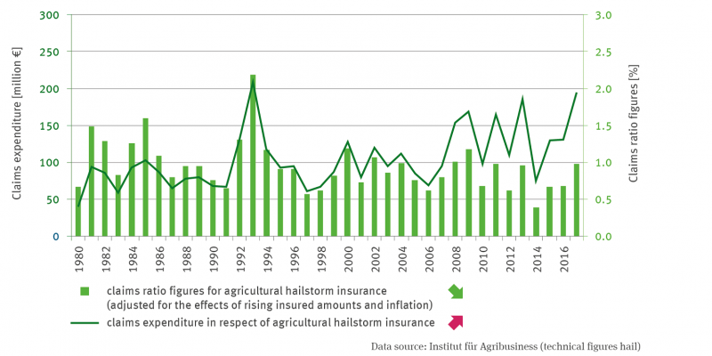 The bar chart shows the loss ratio in percent in agricultural hail insurance. The time series is adjusted for inflation and increasing sums insured.
