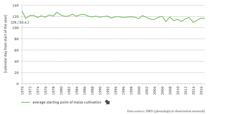 The line graph shows the mean time of the start of maize planting as a calendar day from 1970 to 2017. The time series shows a significant downward trend with slight fluctuations between years.