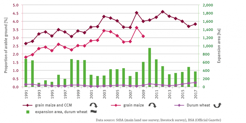The percentage shares of grain maize and CCM, grain maize and durum in arable land are shown as lines for 1991 to 2017.