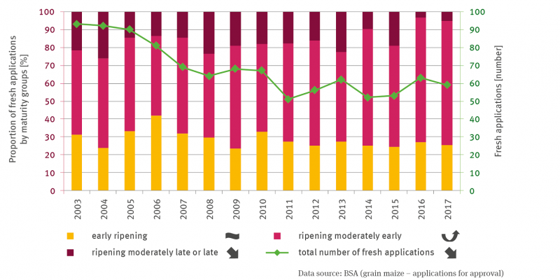 The stack column graph shows the share of new maize variety applications in percent in the maturity groups early-mature, medium-early-mature and medium-late-mature from 2003 to 2017.