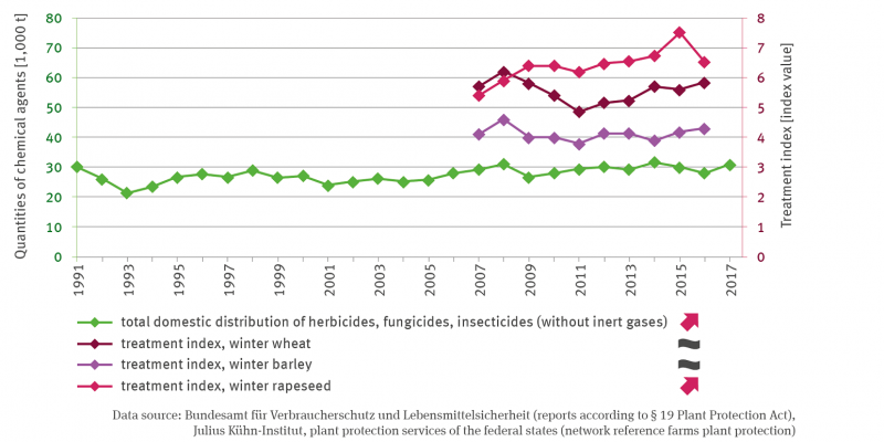 The line graph represents the sum of domestic sales of herbicides, fungicides, insecticides (excluding inert gases) from 1991 to 2017 in active ingredient quantities in thousand tonnes. Use increased significantly during the observation period. Further lines also show the treatment index for winter wheat and winter barley, both without trend, and for winter rape from 2007 onwards. For the latter, there is also a significantly increasing trend.