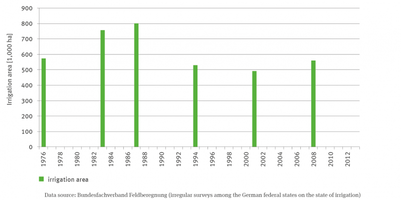 The column chart shows the area under irrigation in thousands of hectares in the years 1976, 1983, 1987, 1994, 2001 and most recently 2008. The values were highest in 1983 and 1987. A trend analysis cannot yet be carried out.