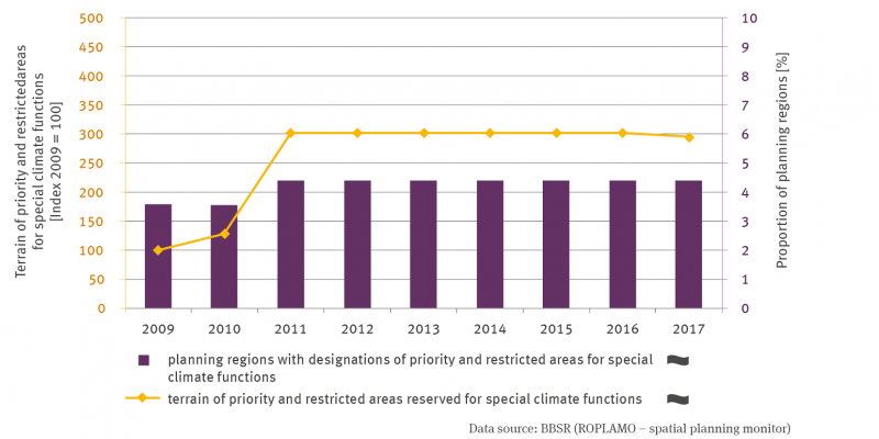 A line represents the area of the priority and reserved areas for special climatic functions in the form of indexed values. The year 2009 is set to 100. There is no trend. Up to 2011, there is a clear increase, after which the values remain at 300, in 2017 slightly below. In addition, a row of columns shows the percentages of planning regions with priority and reserved areas for special climatic functions. There is no trend here either.