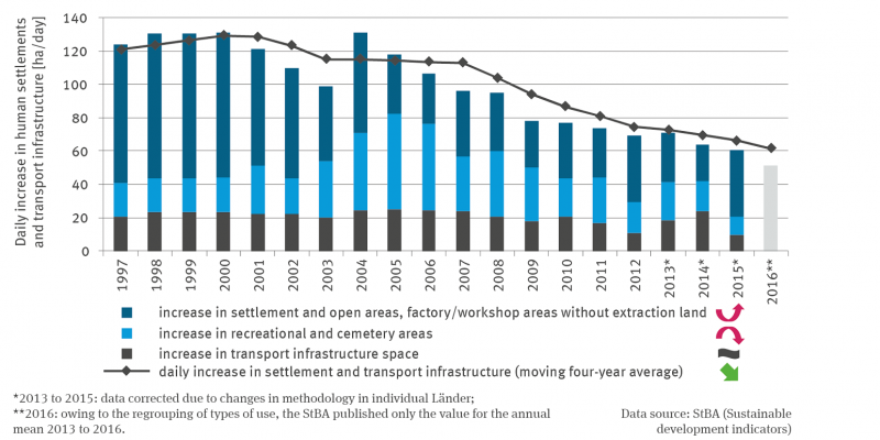 The stacked column graph shows the daily increase in hectares per day from 1997 to 2015 for building and open space, operational area excluding quarrying land with a quadratically increasing trend, recreational and cemetery area with a quadratically decreasing trend, and transport area with no trend.