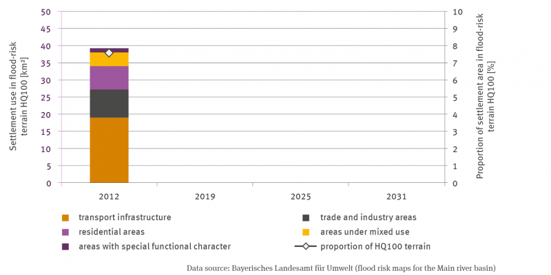 A stack column for the year 2012 shows the settlement use in the HQ100 flood hazard area in square kilometres. A differentiation is made between traffic areas, industrial and commercial areas, residential areas, areas with mixed use and areas with special functional character. Traffic areas clearly dominate. The share of settlement areas in the HQ100 areas is marked with a dot; it is around 7.8 percent.