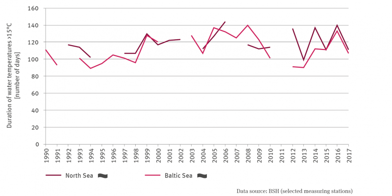 The line graph shows the length of time with water temperatures above 15 degrees Celsius as the number of days differentiated for the North Sea and Baltic Sea from 1990 to 2017. In both cases there is no trend. In some cases there are years without data. The values fluctuate between the years, a development cannot be identified at present.