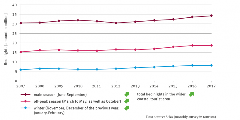 The line graph shows the number of overnight stays in millions, differentiated for the main season from June to September, for the low season from March to May and October, and for winter from November to December of the previous year and January to February of the respective year. The time series ranges from 2007 to 2017.