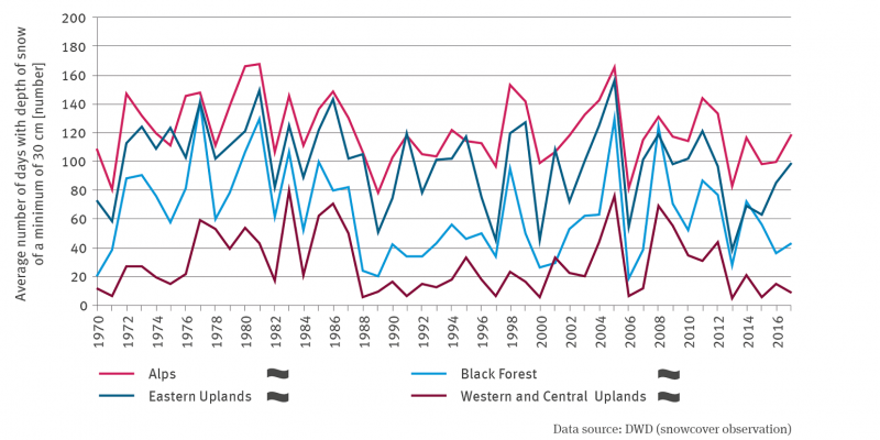 The line graph represents the number of days with snow depths of at least 30 centimetres in the Alps, the Black Forest, the Eastern Central Uplands and the Western and Central Central Uplands from 1970 to 2017. In all cases there is no trend. The values fluctuate very strongly between the years. The values are highest in all years for the Alps, followed by the eastern low mountain ranges, then the Black Forest, then the western and central low mountain ranges with the fewest snow days.