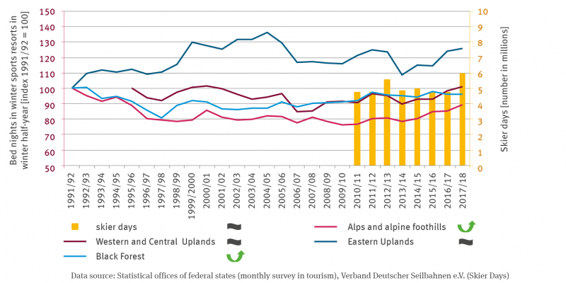The indexed number of overnight stays in winter sports resorts in the winter half-year is shown by lines. The values are set to 100 for the winter of 1991/92. The time series extends to 2017/2018. For the Black Forest and the Alps there is a quadratically increasing trend, for the eastern and the western and central low mountain ranges there is no trend. The Skier Days, which are shown from 2010/11 to 2017/18, also show no trend.