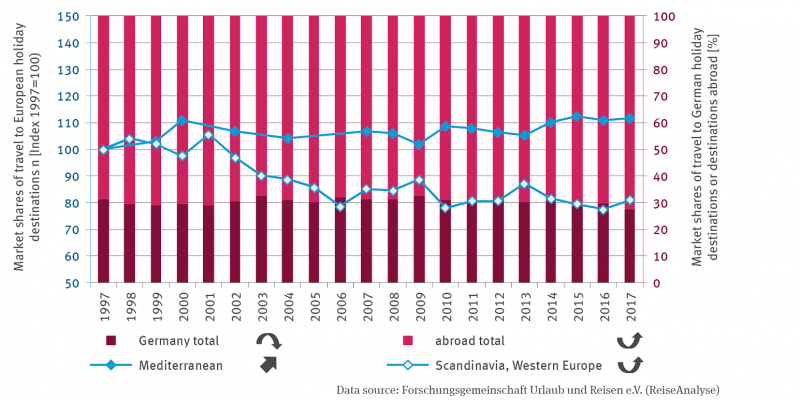 Two lines show the market shares of holiday trips to European destinations, specifically to the Mediterranean and to Scandinavia and Western Europe. In a stacked column display, a secondary axis shows the percentage market shares of holiday trips to Germany and abroad.