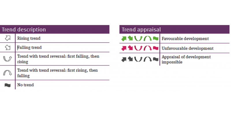 Table explaining the symbols used to describe and evaluate trends