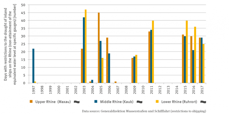 The graph shows the number of days from 1997 to 2017 on which the equivalent water level or the required fairway depth was reached or not reached. The representation is differentiated for the Upper Rhine (Maxau), the Middle Rhine (Kaub) and the Lower Rhine (Ruhrort).