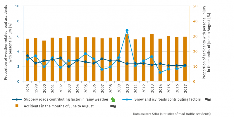 The graph shows the percentage of weather-related road accidents with personal injury from 1998 to 2017. The accidents from June to August are shown in a column chart.