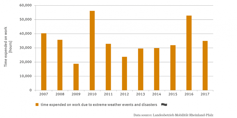 The column chart shows from 2007 to 2017 the working time expenditure due to weather extremes and disaster cases in hours. There is no trend. With almost 53,000 hours, 2010 was the most labour-intensive, and with 18,700 hours, 2009 was the least.